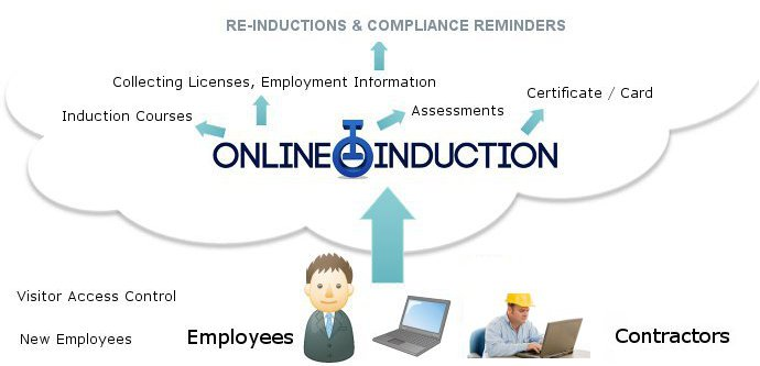 Employee onboarding program the process for Induction procedure template